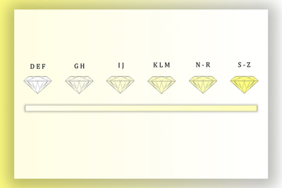 How are diamond prices determined